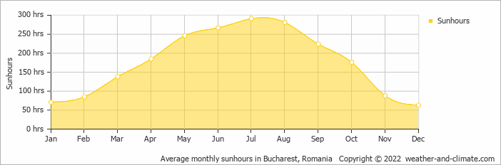 Average monthly sunhours in Bucharest, Romania   Copyright © 2020 www.weather-and-climate.com