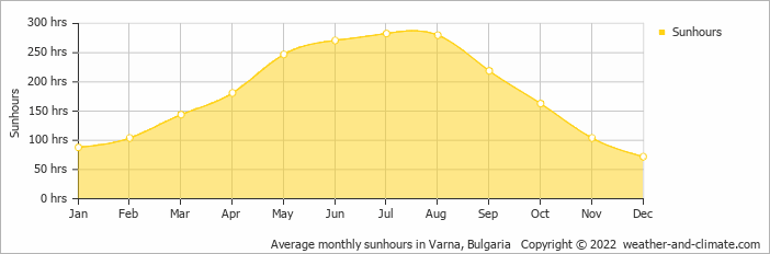 Average monthly sunhours in Varna, Bulgaria   Copyright © 2018 www.weather-and-climate.com