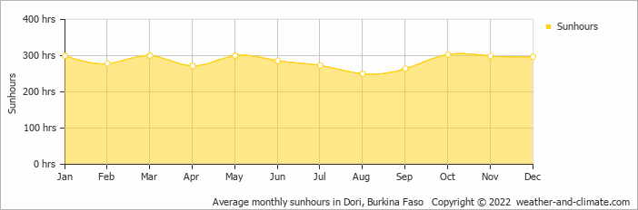 Average monthly sunhours in Dori, Burkina Faso   Copyright © 2018 www.weather-and-climate.com