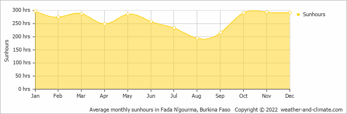 Average monthly sunhours in Fada N'gourma, Burkina Faso   Copyright © 2017 www.weather-and-climate.com