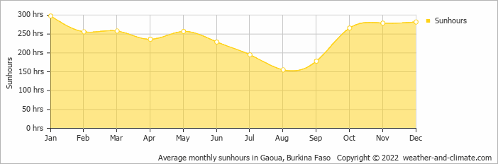 Average monthly sunhours in Gaoua, Burkina Faso   Copyright © 2018 www.weather-and-climate.com