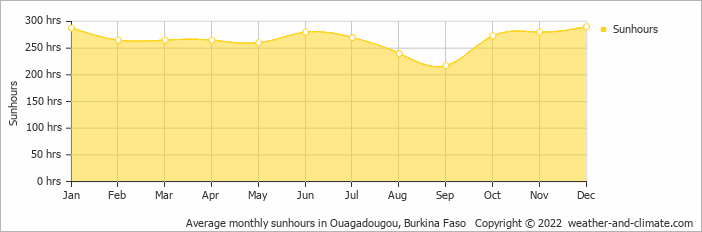 Average monthly sunhours in Ouagadougou, Burkina Faso   Copyright © 2018 www.weather-and-climate.com