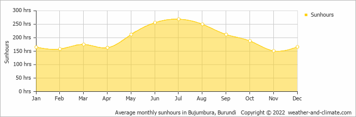 Average monthly sunhours in Bujumbura, Burundi   Copyright © 2018 www.weather-and-climate.com