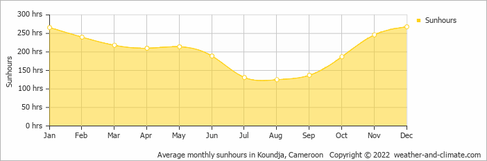 Average monthly sunhours in Koundja, Cameroon   Copyright © 2018 www.weather-and-climate.com