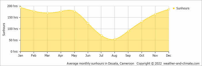 Average monthly sunhours in Malabo, Equatorial Guinea   Copyright © 2018 www.weather-and-climate.com