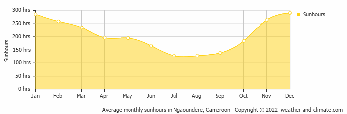 Average monthly sunhours in Ngaoundere, Cameroon   Copyright © 2018 www.weather-and-climate.com