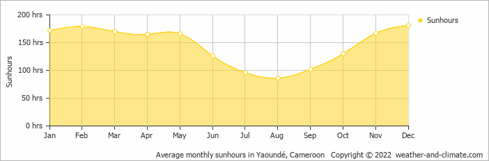 Average monthly sunhours in Yaoundé, Cameroon   Copyright © 2018 www.weather-and-climate.com