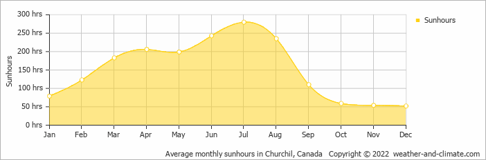 Average monthly sunhours in Churchil, Canada   Copyright © 2017 www.weather-and-climate.com