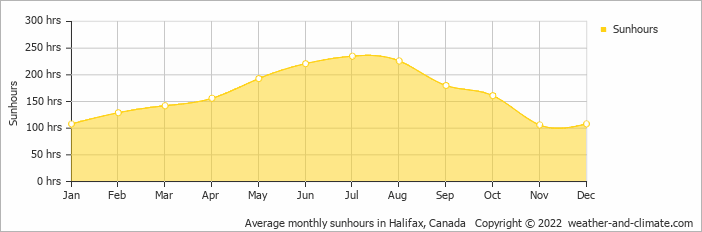 Average monthly sunhours in Halifax, Canada   Copyright © 2019 www.weather-and-climate.com