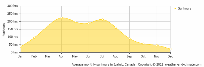 Average monthly sunhours in Iqaluit, Canada   Copyright © 2018 www.weather-and-climate.com
