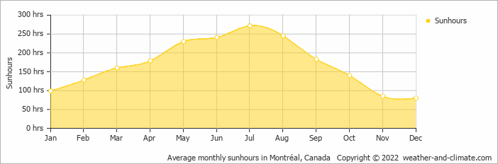 Average monthly sunhours in Montréal, Canada   Copyright © 2020 www.weather-and-climate.com