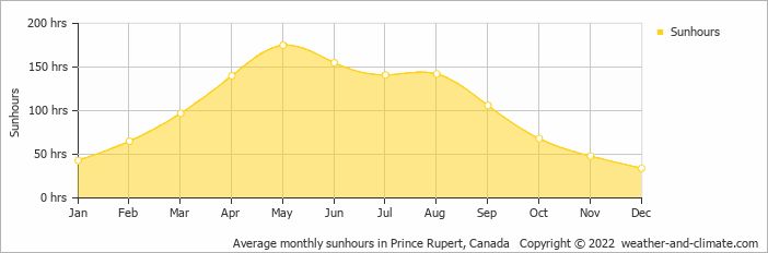 Average monthly sunhours in Prince Rupert, Canada   Copyright © 2017 www.weather-and-climate.com