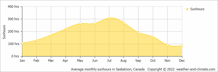 Average monthly sunhours in Saskatoon, Canada   Copyright © 2019 www.weather-and-climate.com