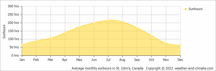 Average monthly sunhours in St. John's, Canada   Copyright © 2019 www.weather-and-climate.com