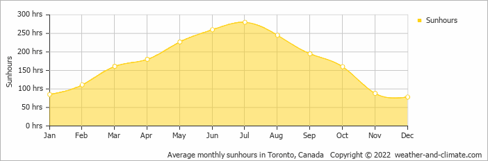 Average monthly sunhours in Pittsburgh, United States of America   Copyright © 2017 www.weather-and-climate.com