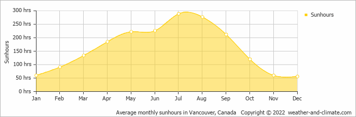 Average monthly sunhours in Vancouver, Canada   Copyright © 2019 www.weather-and-climate.com