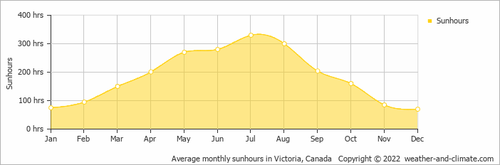 Average monthly sunhours in Victoria, Canada   Copyright © 2019 www.weather-and-climate.com