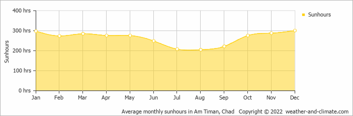 Average monthly sunhours in Am Timan, Chad   Copyright © 2018 www.weather-and-climate.com