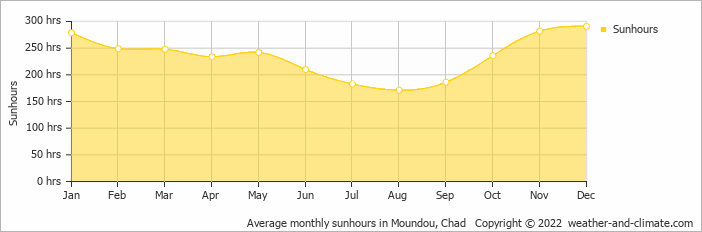 Average monthly sunhours in Moundou, Chad   Copyright © 2018 www.weather-and-climate.com