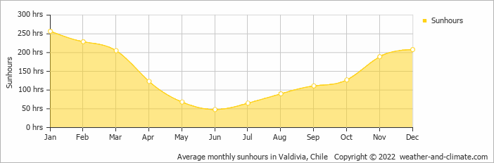 Average monthly sunhours in Valdivia, Chile   Copyright © 2017 www.weather-and-climate.com