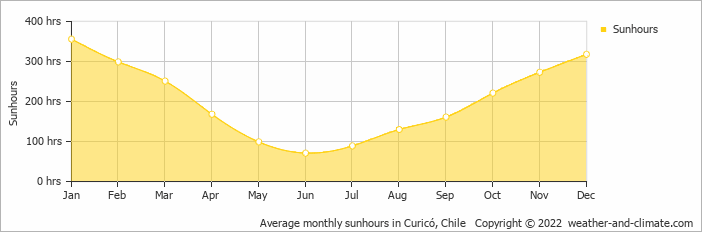Santa Cruz in Chile | My Guide Chile
