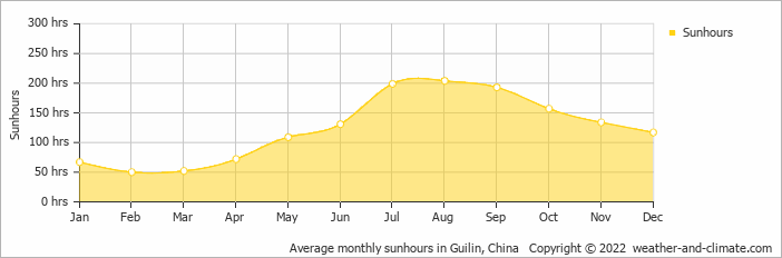 Average monthly sunhours in Guilin, China   Copyright © 2019 www.weather-and-climate.com