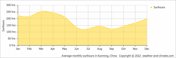 Average monthly sunhours in Kunming, China   Copyright © 2019 www.weather-and-climate.com