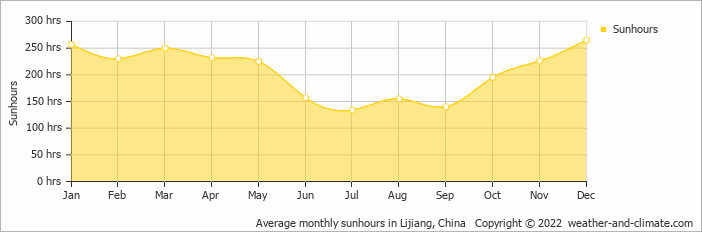 Average monthly sunhours in Lijiang, China   Copyright © 2018 www.weather-and-climate.com