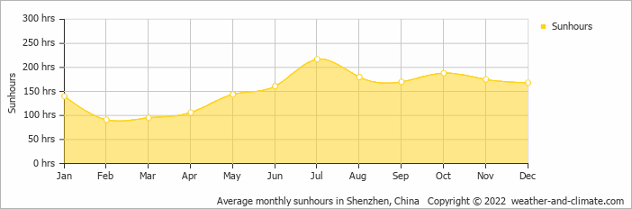 Average monthly sunhours in Hong Kong, Hong Kong   Copyright © 2018 www.weather-and-climate.com