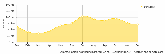 Average monthly sunhours in Macau, China   Copyright © 2019 www.weather-and-climate.com