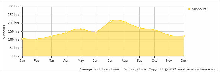 Average monthly sunhours in Shanghai, China   Copyright © 2019 www.weather-and-climate.com