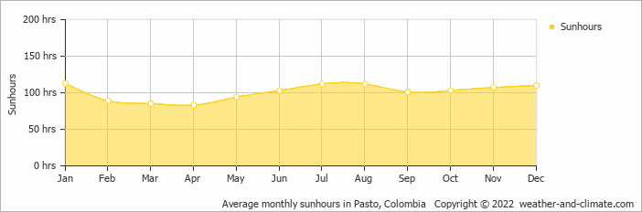 Average monthly sunhours in Ipiales, Colombia   Copyright © 2018 www.weather-and-climate.com