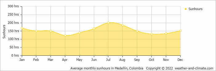 Average monthly sunhours in Medellín, Colombia   Copyright © 2018 www.weather-and-climate.com