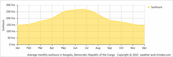 Average monthly sunhours in Kongolo, Congo-Kinshasa   Copyright © 2018 www.weather-and-climate.com
