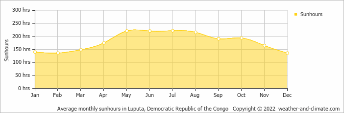 Average monthly sunhours in Luputa, Congo-Kinshasa   Copyright © 2018 www.weather-and-climate.com