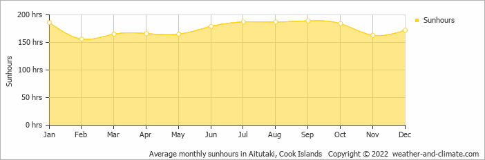 Average monthly sunhours in Aitutaki, Cook Islands   Copyright © 2018 www.weather-and-climate.com