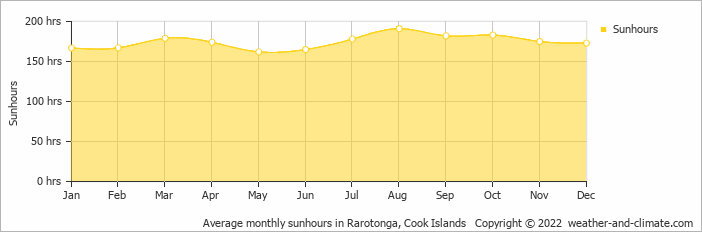 Average monthly sunhours in Rarotonga, Cook Islands   Copyright © 2018 www.weather-and-climate.com