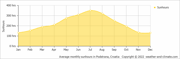 Average monthly sunhours in Split, Croatia   Copyright © 2018 www.weather-and-climate.com