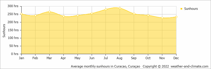 Average monthly sunhours in Curacao, Curaçao   Copyright © 2018 www.weather-and-climate.com