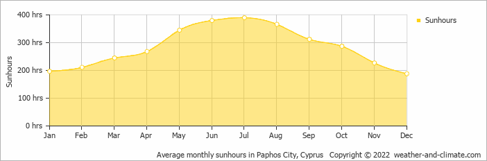 Average monthly sunhours in Paphos City, Cyprus   Copyright © 2019 www.weather-and-climate.com