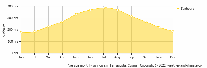 Average monthly sunhours in Famagusta, Cyprus   Copyright © 2020 www.weather-and-climate.com