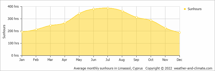 Average monthly sunhours in Paphos City, Cyprus   Copyright © 2018 www.weather-and-climate.com