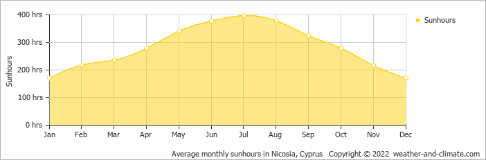 Average monthly sunhours in Nicosia, Cyprus   Copyright © 2017 www.weather-and-climate.com