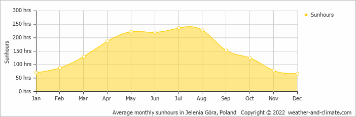 Average monthly sunhours in Prague, Czech Republic   Copyright © 2018 www.weather-and-climate.com