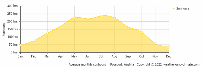 Average monthly sunhours in Poysdorf, Austria   Copyright © 2018 www.weather-and-climate.com