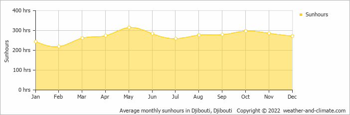 Average monthly sunhours in Djibouti, Djibouti   Copyright © 2018 www.weather-and-climate.com