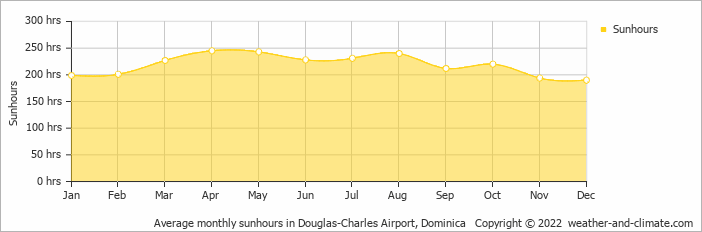 Average monthly sunhours in Melville Hall, Dominican Republic   Copyright © 2018 www.weather-and-climate.com