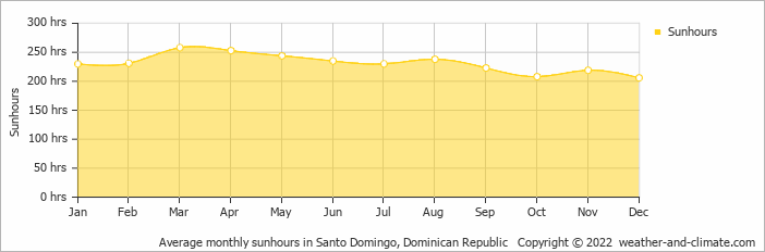 Average monthly sunhours in Santo Domingo, Dominican Republic   Copyright © 2018 www.weather-and-climate.com