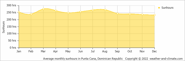 Average monthly sunhours in Cabo Engano, Dominican Republic   Copyright © 2018 www.weather-and-climate.com