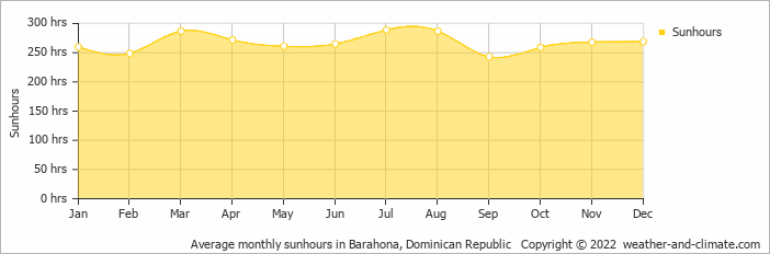 Average monthly sunhours in Barahona, Dominican Republic   Copyright © 2017 www.weather-and-climate.com